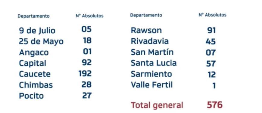 Coronavirus-en-San-Juan-departamentos
